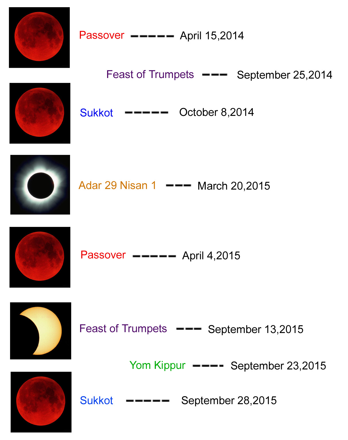 4 blood moons dates