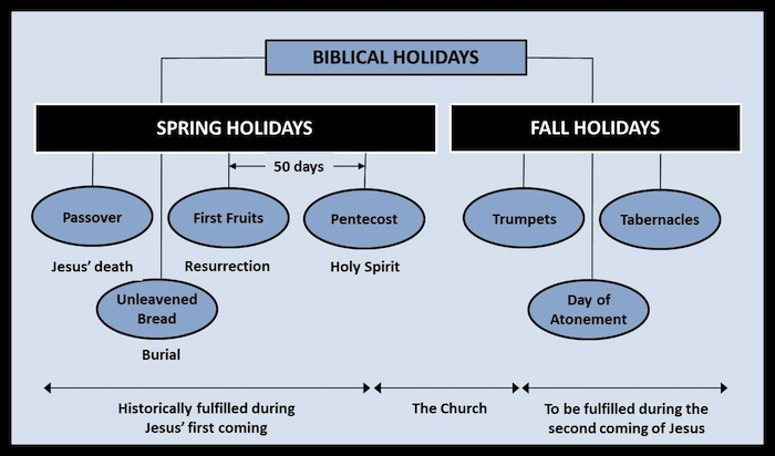 The (last 3) Fall Feasts of the Lord 2019