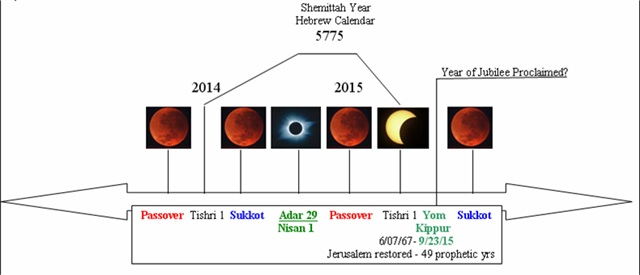 http://www.pray4zion.org/images/graphics/hebrewcomingbloodmoons.jpg